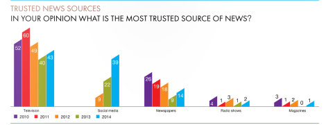trust in sources