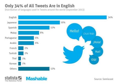 Tweet languages