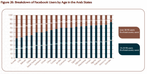 Facebook usage by age