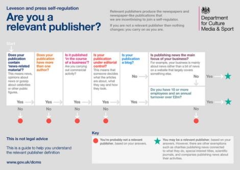 leveson regulation guidance